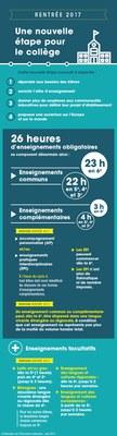 Infographie : organisation des enseignements au collège