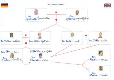 6è-exemple-lexique_parallèle_famille